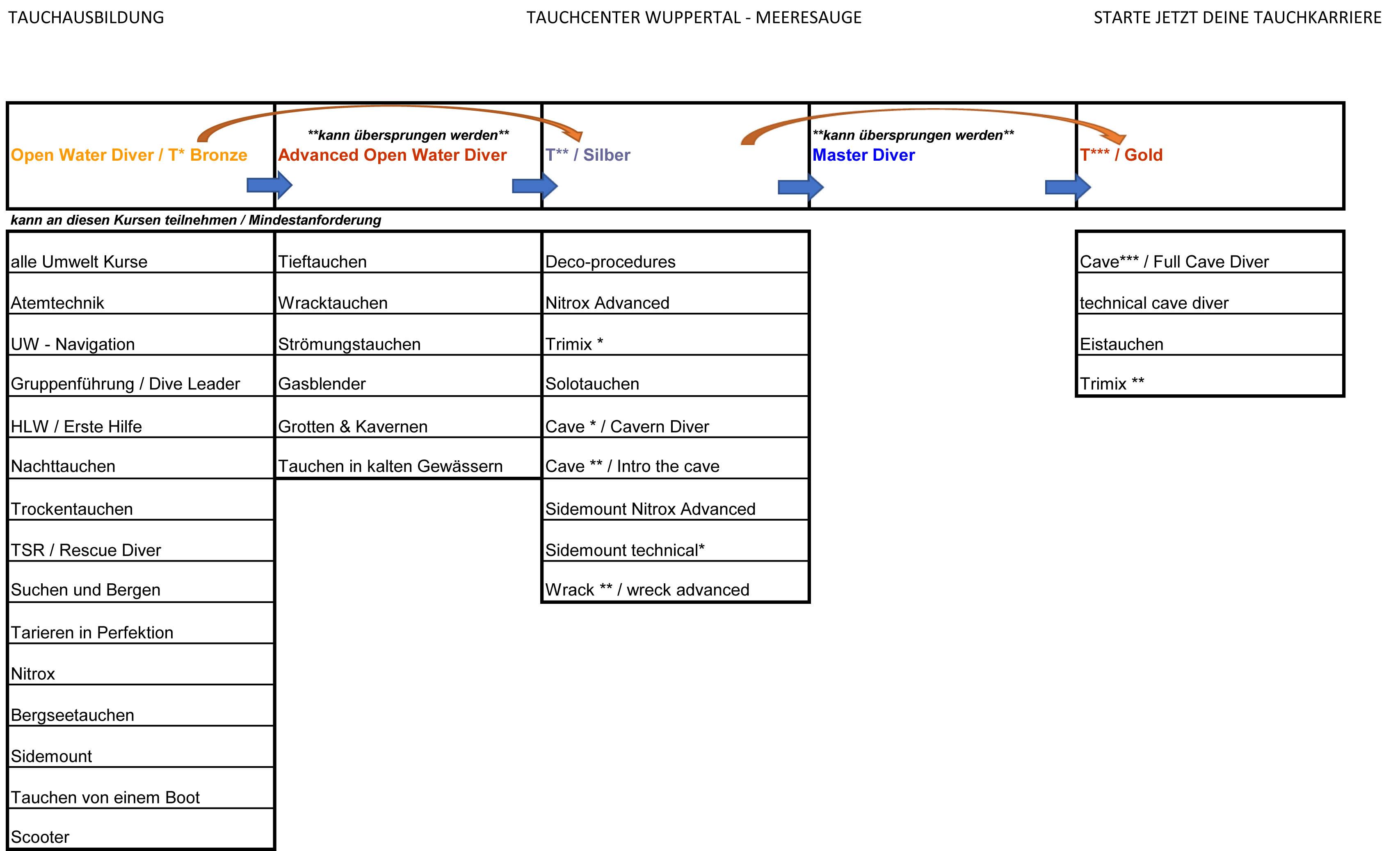 IDA-CMAS Ausbildungssystem
